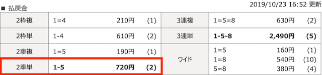 scoop2019年10月23日福井3レース結果