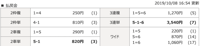 2019年10月8日福井4レースの結果