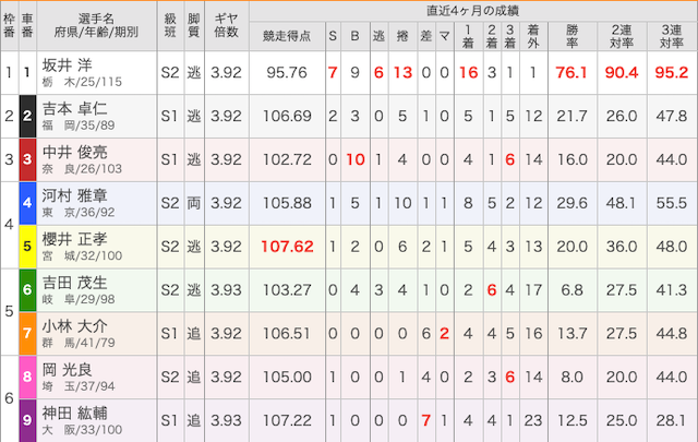 2019年11月24日平塚10Rの出走表