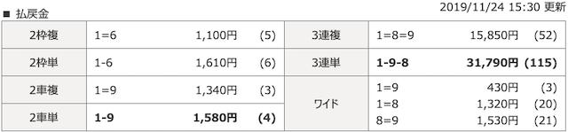 平塚10レースの結果画像
