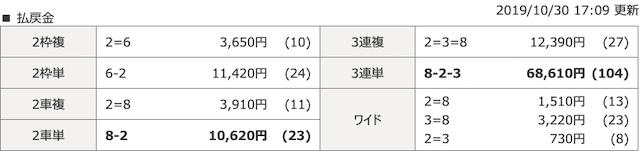 2019年10月30日別府競輪場6レースの結果画像