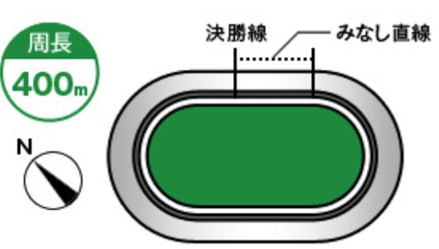 京王閣競輪場バンクの特徴画像