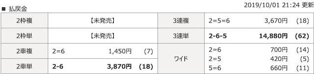 京王閣2019年10月1日開催3レース結果