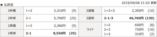 2019年09月08日久留米3レース結果