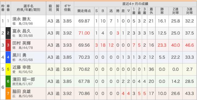 2月27日松山1レースの出走表画像