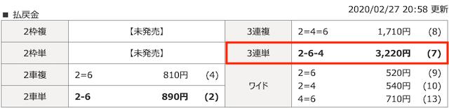2月27日松山1レースの結果画像