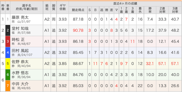 2月27日松山9レースの出走表画像