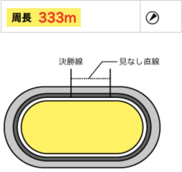 松戸競輪場のバンクデータ画像