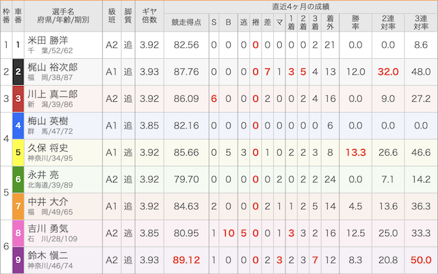 2019年11月04日松戸1レースの出走表画像