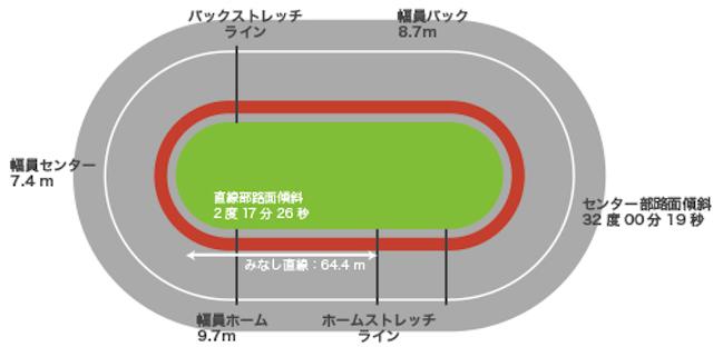 武雄競輪のバンクデータ