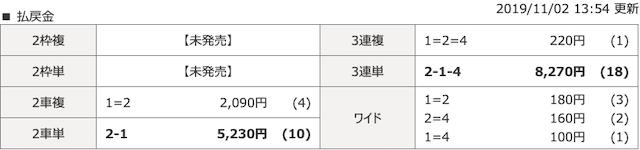 武雄競輪場2019年11月2日第1レースの結果画像