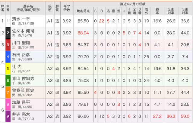 3月3日大垣8レースの出走表画像