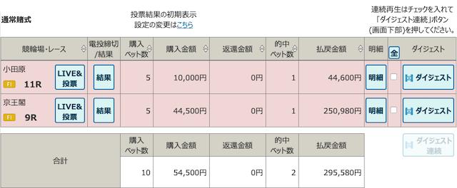 4月3日小田原11レースと京王閣9レースの投票結果画像