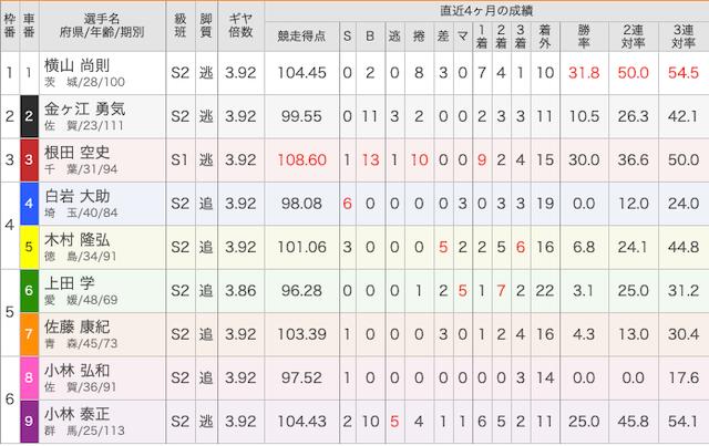 4月2日小田原8レースの出走表