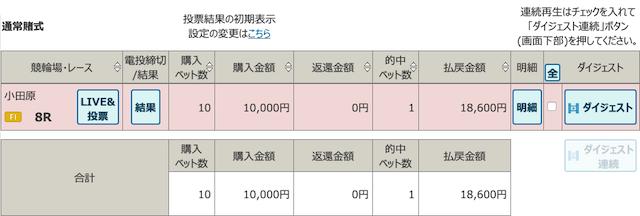 4月2日小田原8レースの投票結果画像